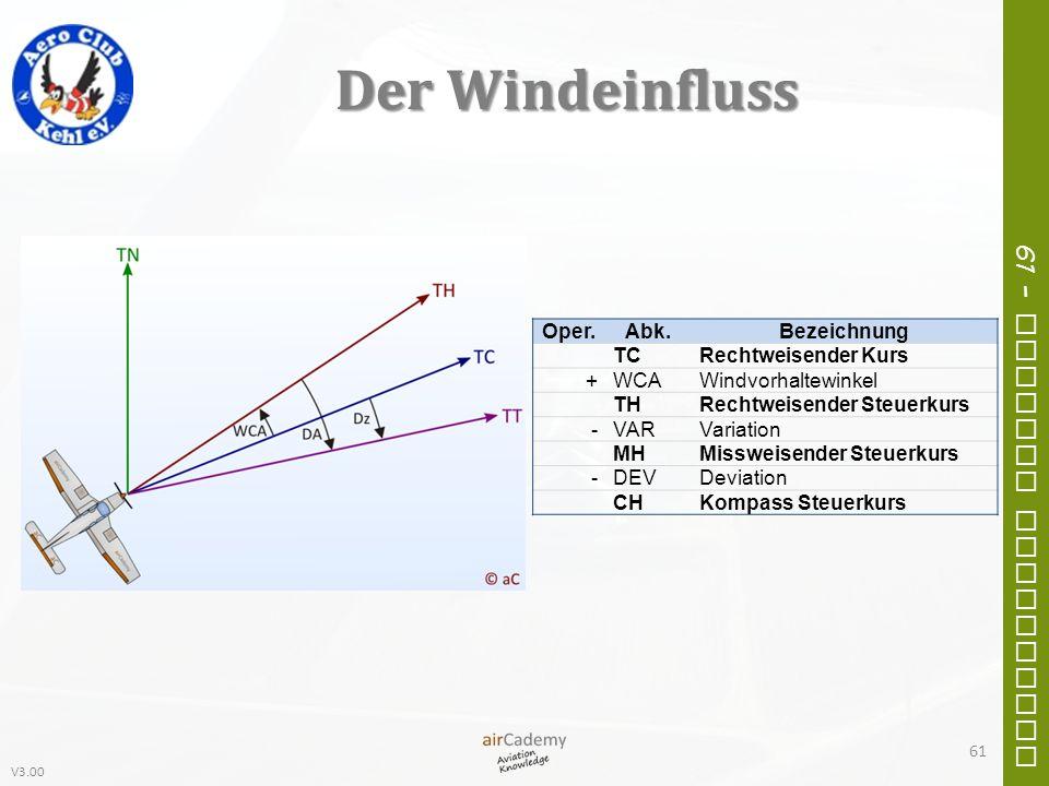 V3.00 61 – General Navigation Der Windeinfluss Oper.Abk.Bezeichnung TCRechtweisender Kurs +WCAWindvorhaltewinkel THRechtweisender Steuerkurs -VARVaria