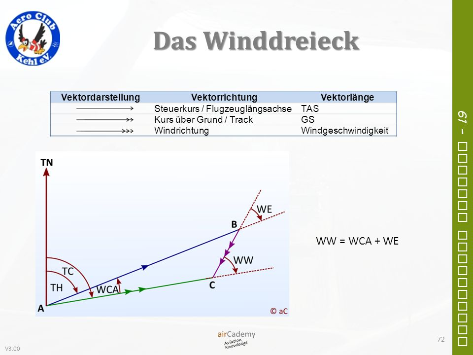V3.00 61 – General Navigation Das Winddreieck VektordarstellungVektorrichtungVektorlänge Steuerkurs / FlugzeuglängsachseTAS Kurs über Grund / TrackGS