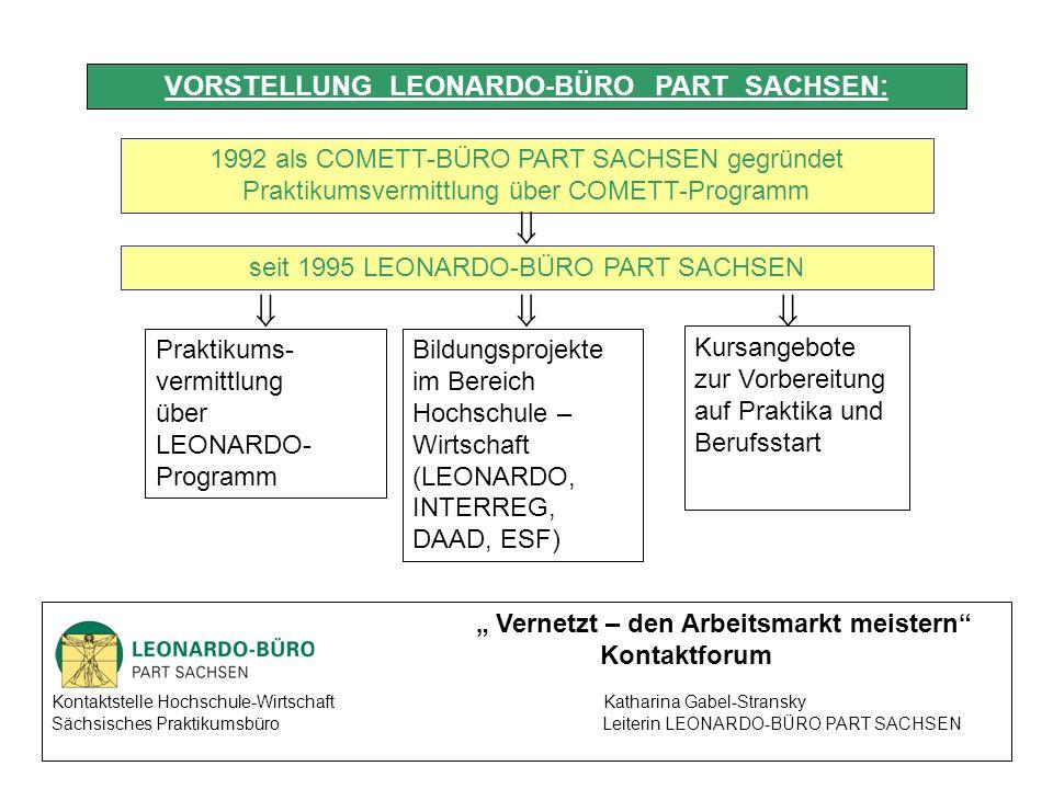 Vernetzt – den Arbeitsmarkt meistern Kontaktforum Kontaktstelle Hochschule-Wirtschaft Katharina Gabel-Stransky Sächsisches Praktikumsbüro Leiterin LEONARDO-BÜRO PART SACHSEN 1992 als COMETT-BÜRO PART SACHSEN gegründet Praktikumsvermittlung über COMETT-Programm seit 1995 LEONARDO-BÜRO PART SACHSEN Praktikums- vermittlung über LEONARDO- Programm Bildungsprojekte im Bereich Hochschule – Wirtschaft (LEONARDO, INTERREG, DAAD, ESF) Kursangebote zur Vorbereitung auf Praktika und Berufsstart VORSTELLUNG LEONARDO-BÜRO PART SACHSEN: