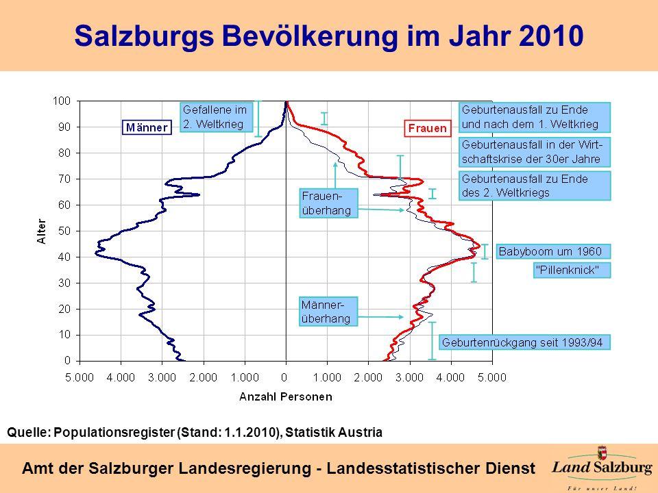 Seite 11 Amt der Salzburger Landesregierung - Landesstatistischer Dienst Salzburgs Bevölkerung im Jahr 2010 Quelle: Populationsregister (Stand: 1.1.20