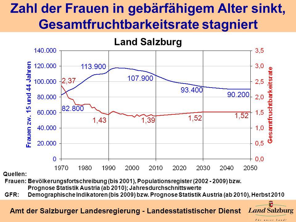 Seite 12 Amt der Salzburger Landesregierung - Landesstatistischer Dienst Zahl der Frauen in gebärfähigem Alter sinkt, Gesamtfruchtbarkeitsrate stagnie