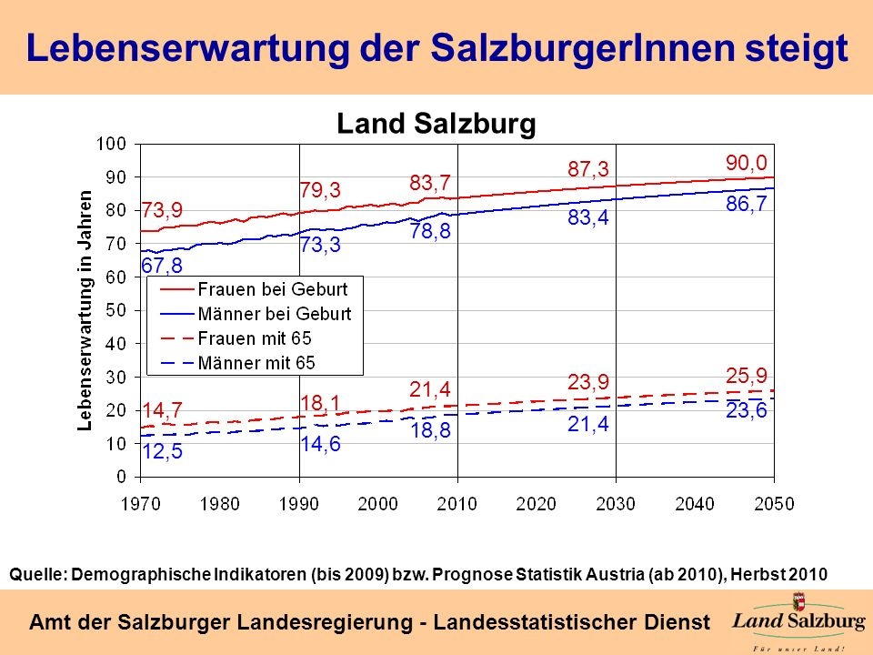 Seite 13 Amt der Salzburger Landesregierung - Landesstatistischer Dienst Lebenserwartung der SalzburgerInnen steigt Land Salzburg Quelle: Demographisc