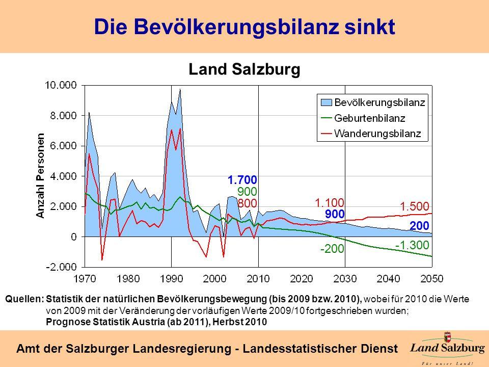 Seite 14 Amt der Salzburger Landesregierung - Landesstatistischer Dienst Die Bevölkerungsbilanz sinkt Land Salzburg Quellen: Statistik der natürlichen