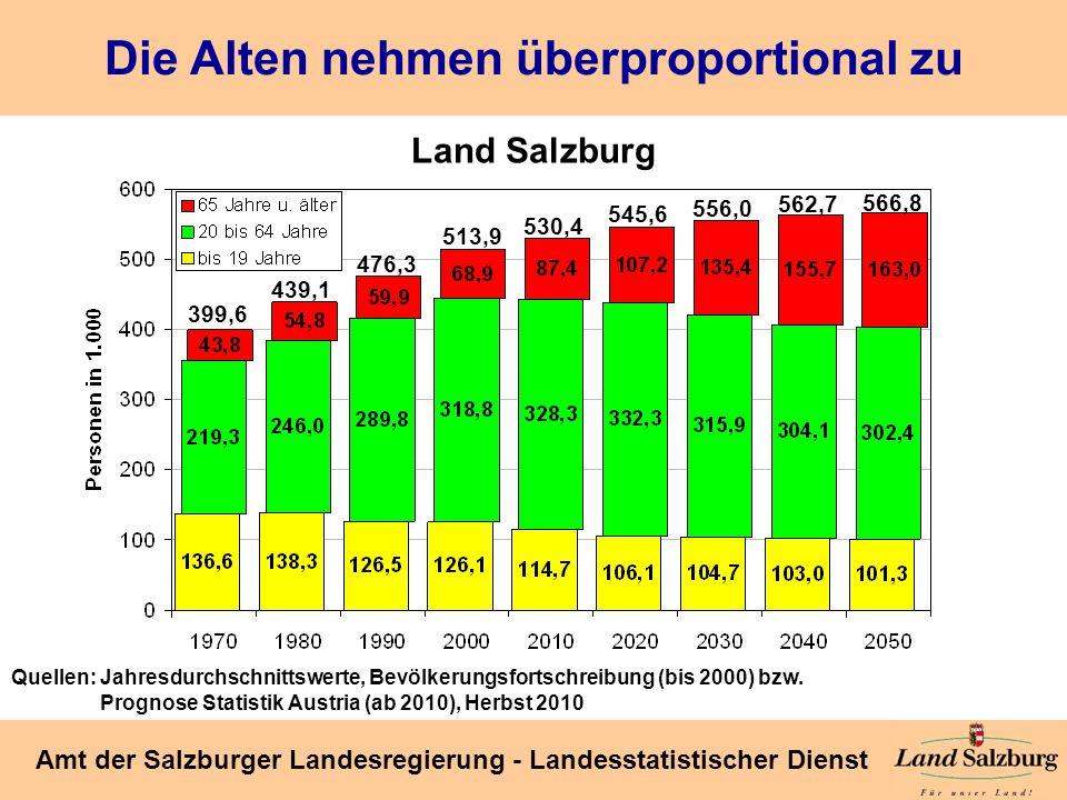Seite 15 Amt der Salzburger Landesregierung - Landesstatistischer Dienst Die Alten nehmen überproportional zu Land Salzburg Quellen: Jahresdurchschnit