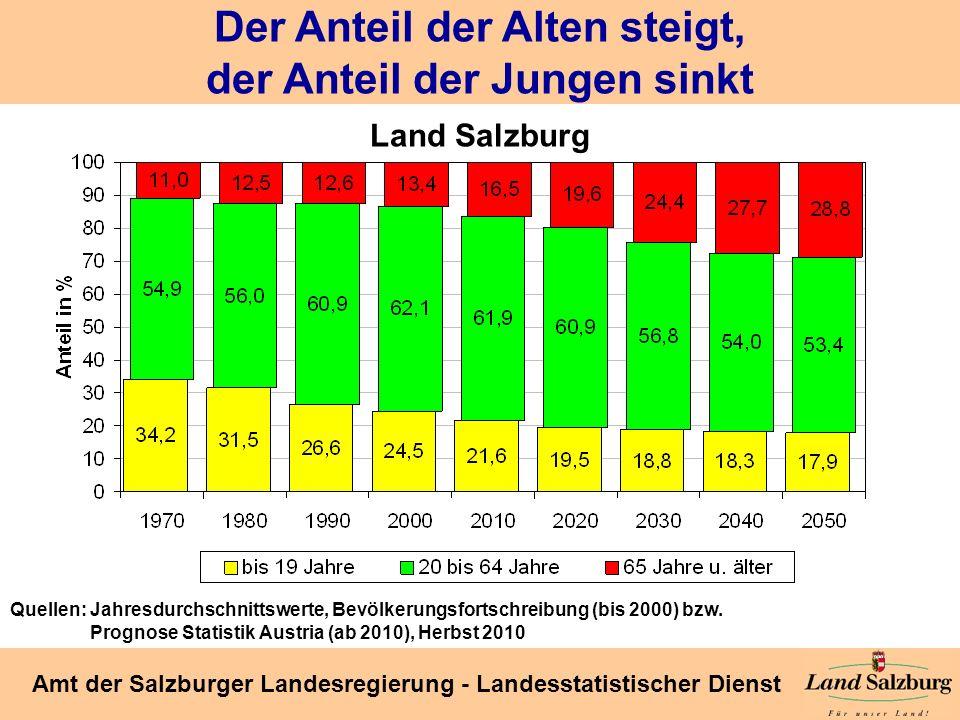 Seite 16 Amt der Salzburger Landesregierung - Landesstatistischer Dienst Der Anteil der Alten steigt, der Anteil der Jungen sinkt Land Salzburg Quelle