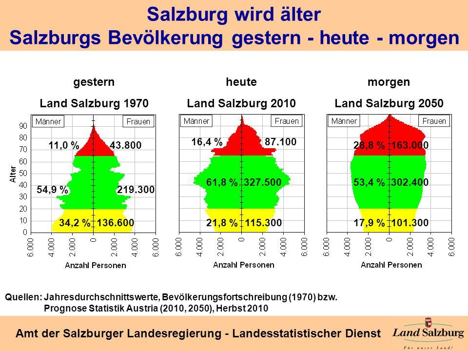 Seite 17 Amt der Salzburger Landesregierung - Landesstatistischer Dienst Salzburg wird älter Salzburgs Bevölkerung gestern - heute - morgen gestern La