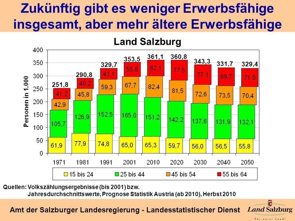 Seite 18 Amt der Salzburger Landesregierung - Landesstatistischer Dienst Zukünftig gibt es weniger Erwerbsfähige insgesamt, aber mehr ältere Erwerbsfä
