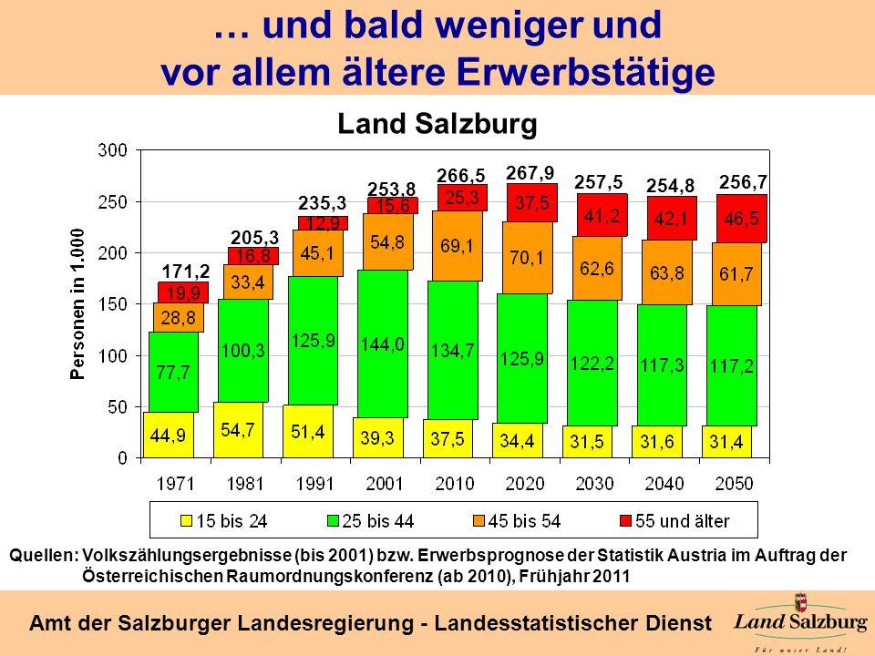 Seite 19 Amt der Salzburger Landesregierung - Landesstatistischer Dienst … und bald weniger und vor allem ältere Erwerbstätige Land Salzburg 171,2 205
