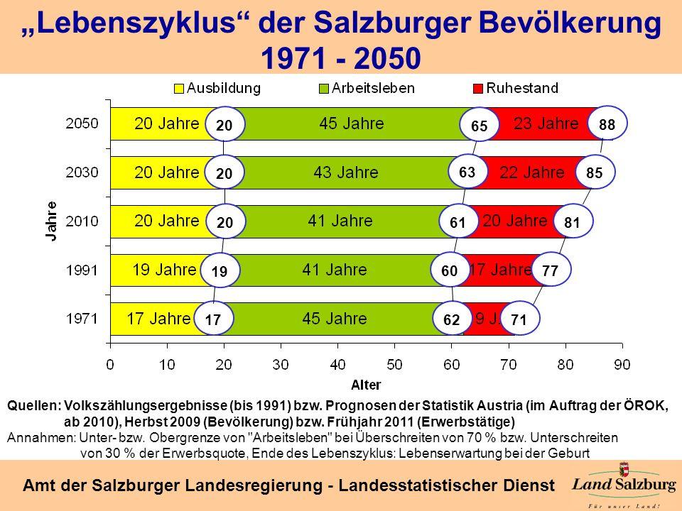 Seite 23 Amt der Salzburger Landesregierung - Landesstatistischer Dienst 20 19 17 Lebenszyklus der Salzburger Bevölkerung 1971 - 2050 Quellen:Volkszäh