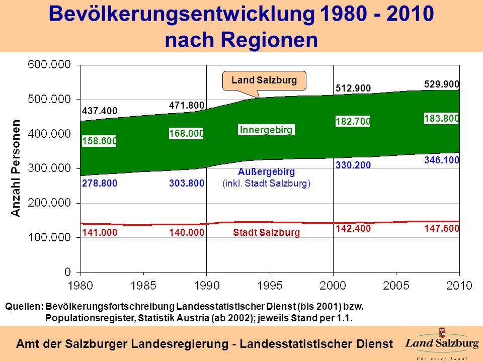 Seite 27 Amt der Salzburger Landesregierung - Landesstatistischer Dienst Bevölkerungsentwicklung 1980 - 2010 nach Regionen 437.400 529.900 158.600 183