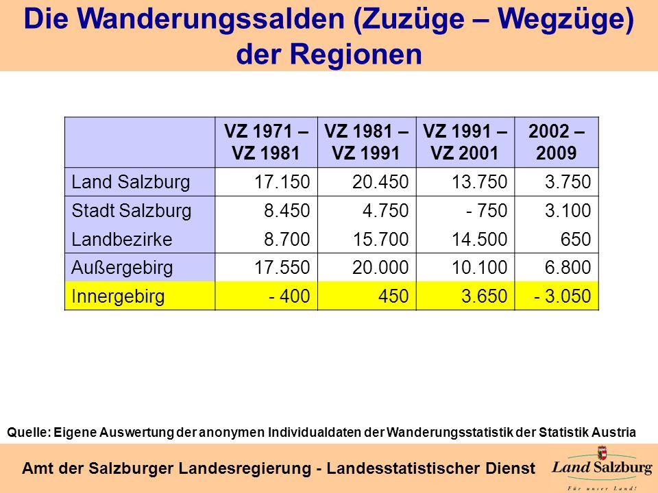 Seite 29 Amt der Salzburger Landesregierung - Landesstatistischer Dienst Die Wanderungssalden (Zuzüge – Wegzüge) der Regionen VZ 1971 – VZ 1981 VZ 198
