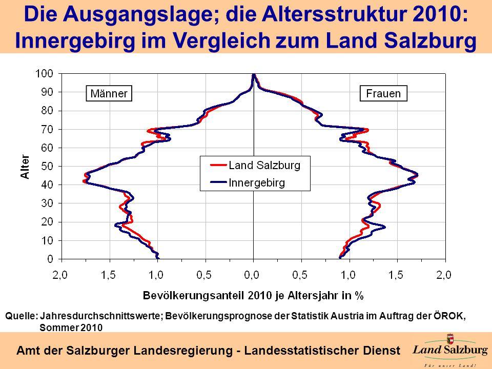 Seite 30 Amt der Salzburger Landesregierung - Landesstatistischer Dienst Die Ausgangslage; die Altersstruktur 2010: Innergebirg im Vergleich zum Land