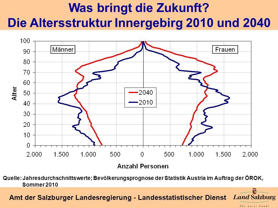Seite 31 Amt der Salzburger Landesregierung - Landesstatistischer Dienst Was bringt die Zukunft? Die Altersstruktur Innergebirg 2010 und 2040 Quelle: