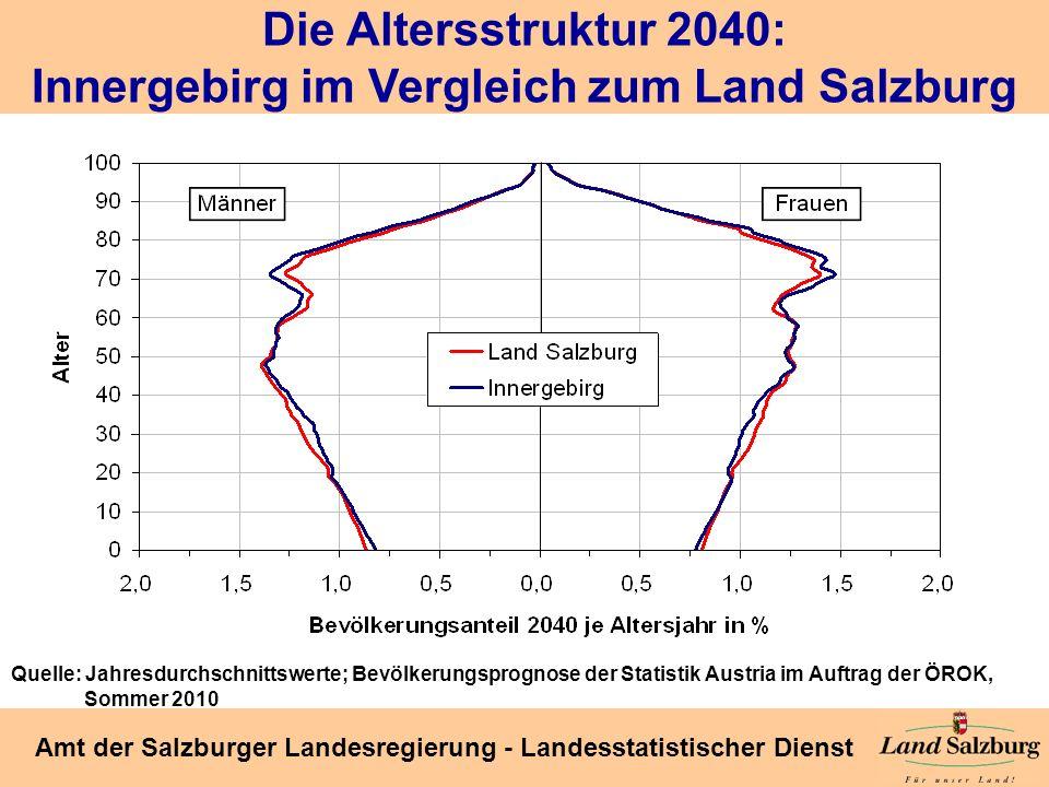 Seite 32 Amt der Salzburger Landesregierung - Landesstatistischer Dienst Die Altersstruktur 2040: Innergebirg im Vergleich zum Land Salzburg Quelle: J