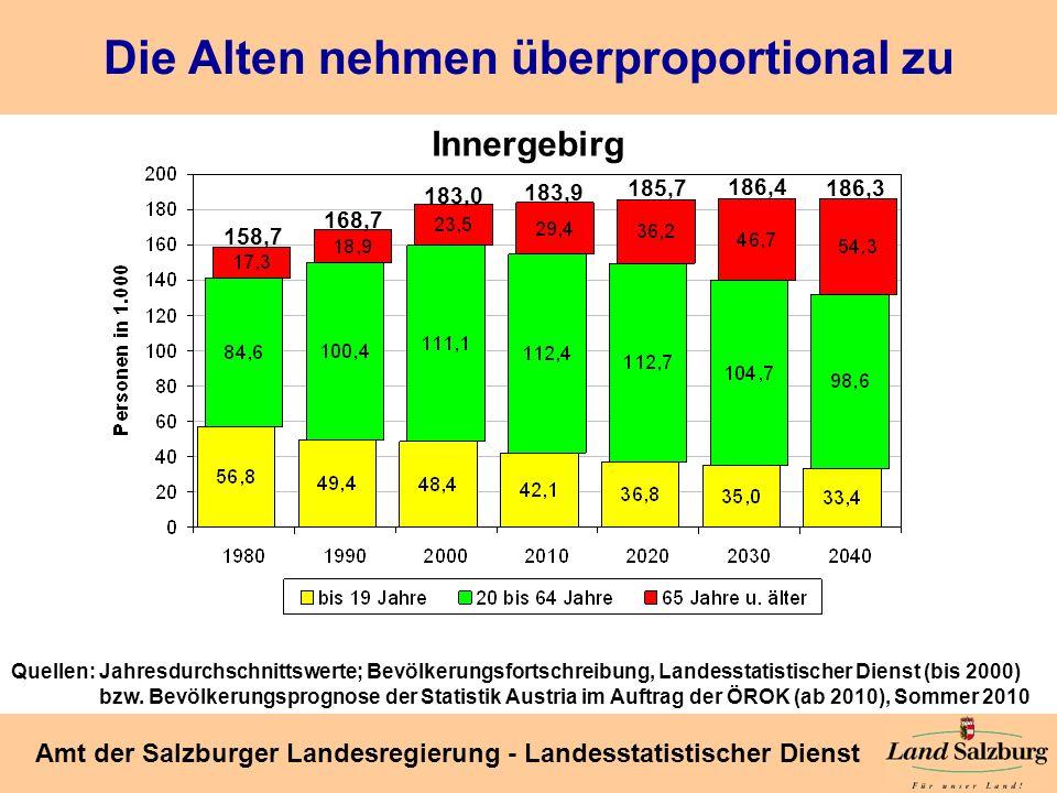 Seite 33 Amt der Salzburger Landesregierung - Landesstatistischer Dienst Die Alten nehmen überproportional zu Quellen: Jahresdurchschnittswerte; Bevöl
