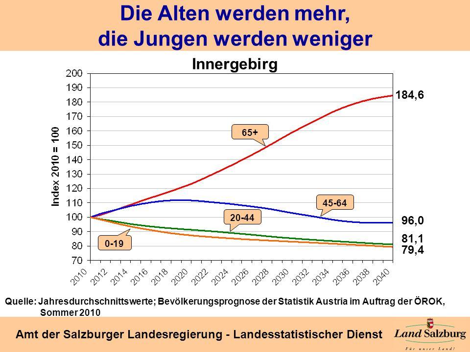 Seite 34 Amt der Salzburger Landesregierung - Landesstatistischer Dienst Die Alten werden mehr, die Jungen werden weniger 184,6 96,0 81,1 79,4 0-19 20
