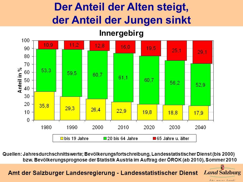 Seite 35 Amt der Salzburger Landesregierung - Landesstatistischer Dienst Der Anteil der Alten steigt, der Anteil der Jungen sinkt Innergebirg Quellen: