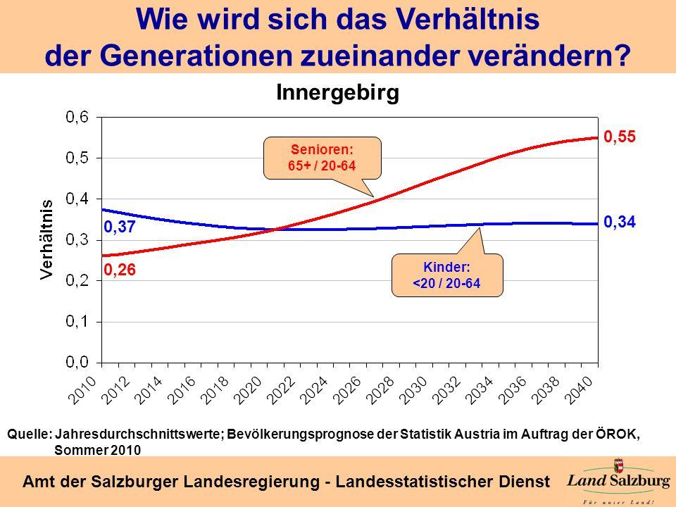 Seite 36 Amt der Salzburger Landesregierung - Landesstatistischer Dienst Wie wird sich das Verhältnis der Generationen zueinander verändern? 0,55 0,34
