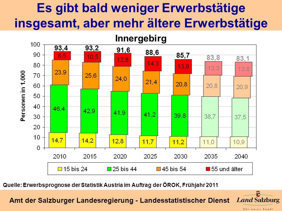 Seite 37 Amt der Salzburger Landesregierung - Landesstatistischer Dienst Es gibt bald weniger Erwerbstätige insgesamt, aber mehr ältere Erwerbstätige