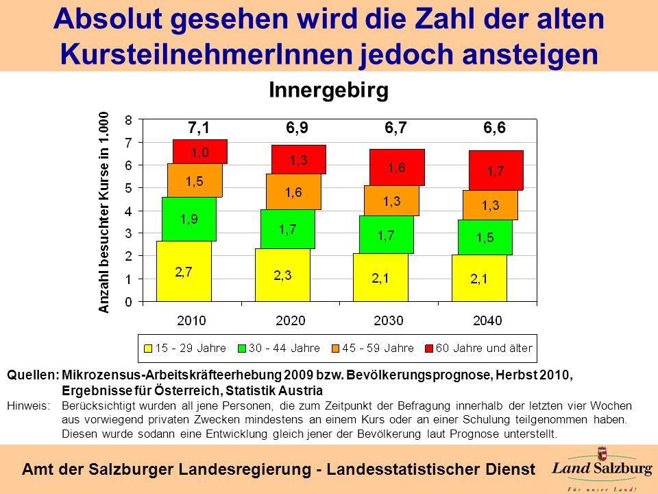 Seite 49 Amt der Salzburger Landesregierung - Landesstatistischer Dienst Absolut gesehen wird die Zahl der alten KursteilnehmerInnen jedoch ansteigen