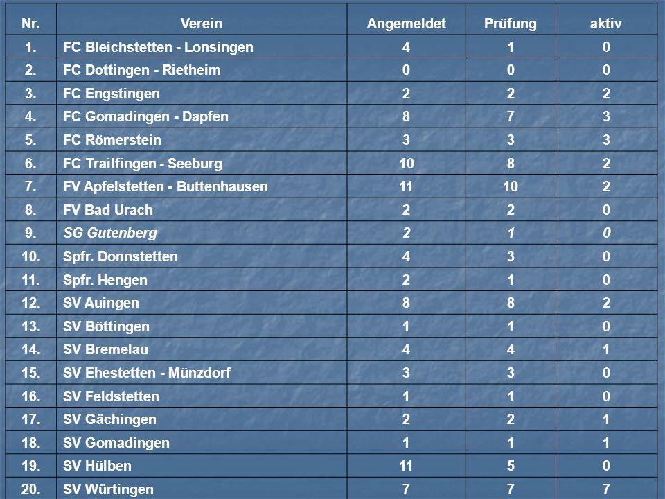 Nr.VereinAngemeldetPrüfungaktiv 1.FC Bleichstetten - Lonsingen410 2.FC Dottingen - Rietheim000 3.FC Engstingen222 4.FC Gomadingen - Dapfen873 5.FC Röm