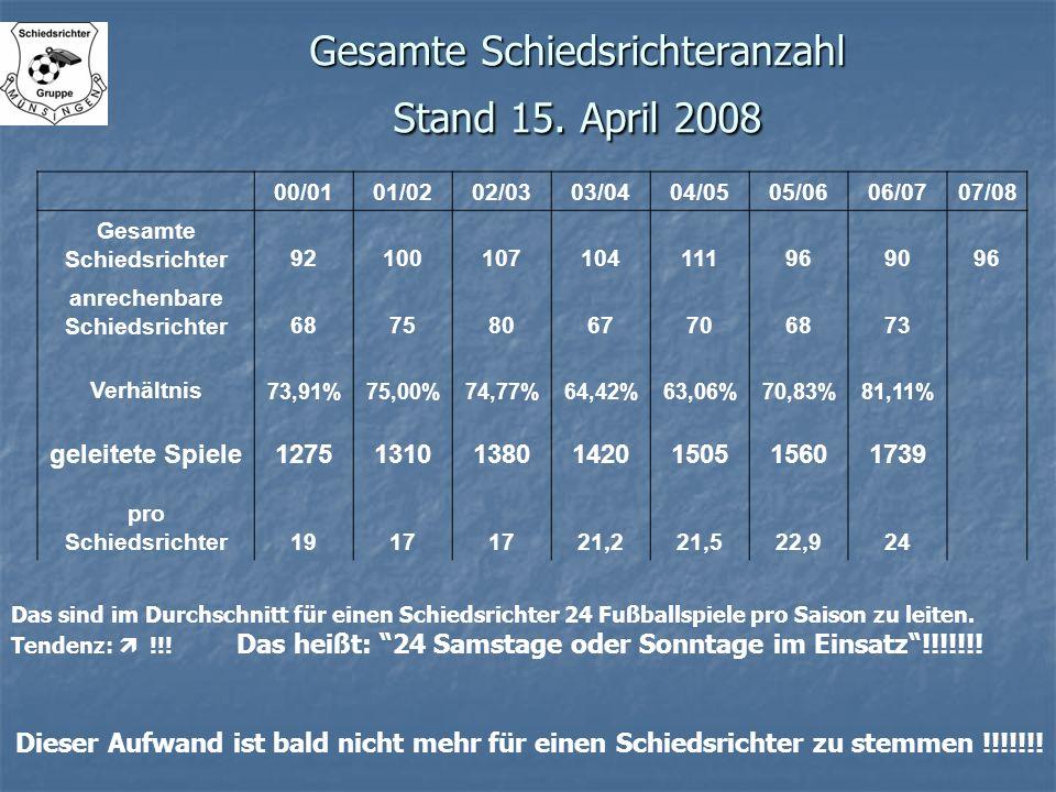 Gesamte Schiedsrichteranzahl Stand 15. April 2008 00/0101/0202/0303/0404/0505/0606/0707/08 Gesamte Schiedsrichter92100107104111969096 anrechenbare Sch