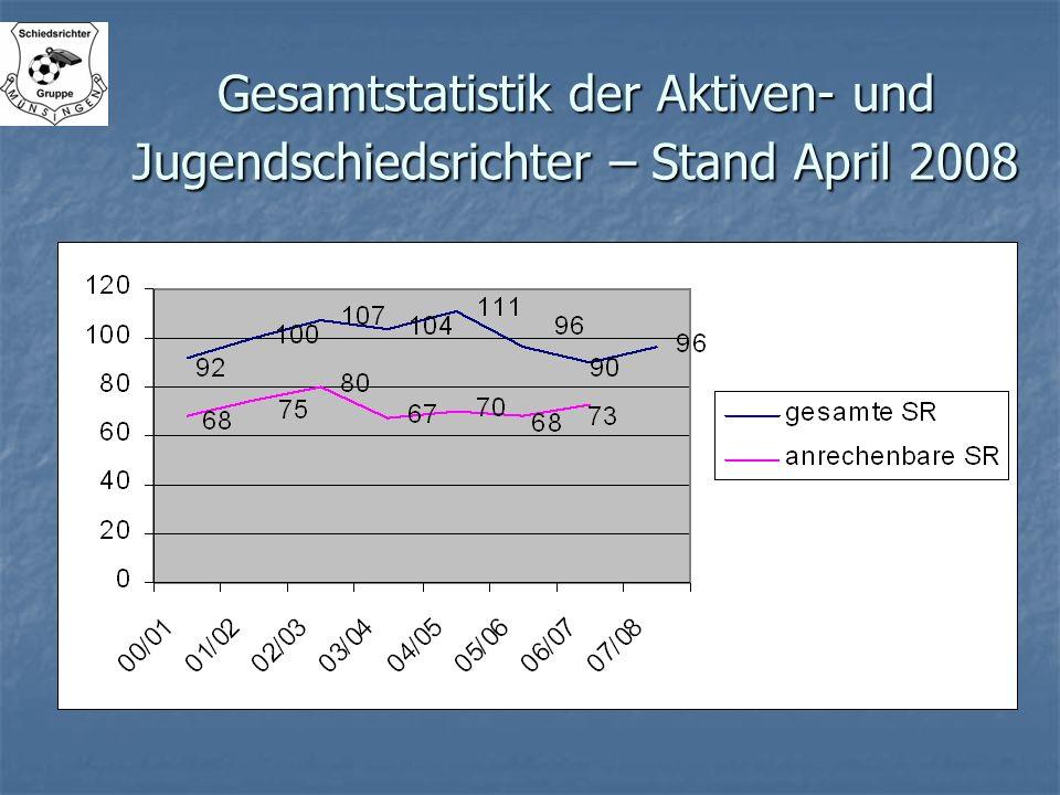 Gesamtstatistik der Aktiven- und Jugendschiedsrichter – Stand April 2008