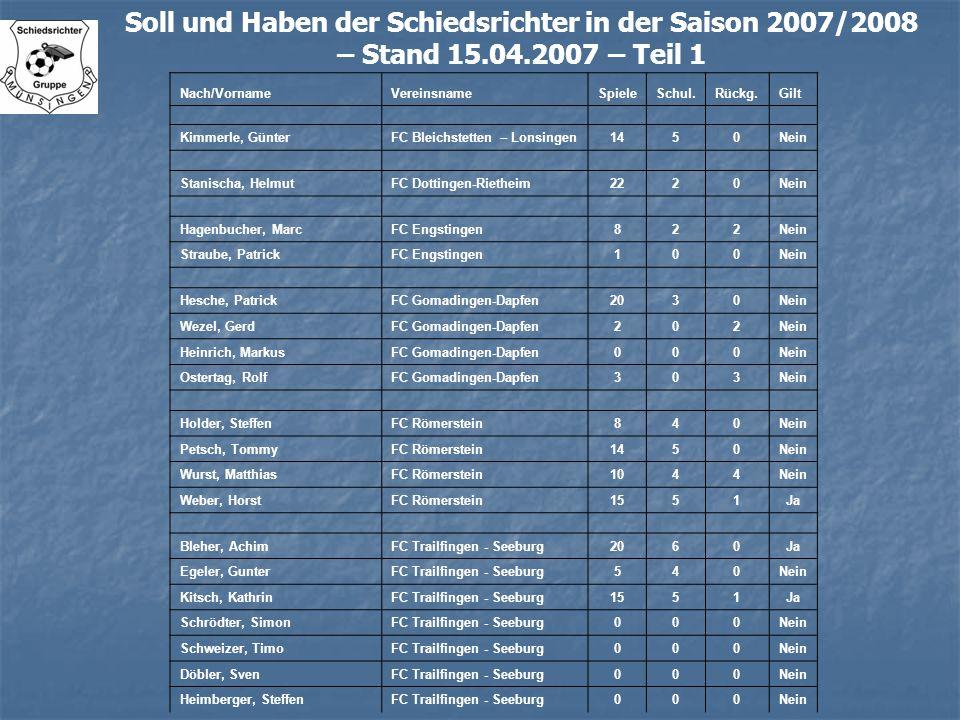 Soll und Haben der Schiedsrichter in der Saison 2007/2008 – Stand 15.04.2007 – Teil 1 Nach/VornameVereinsnameSpieleSchul.Rückg.Gilt Kimmerle, GünterFC