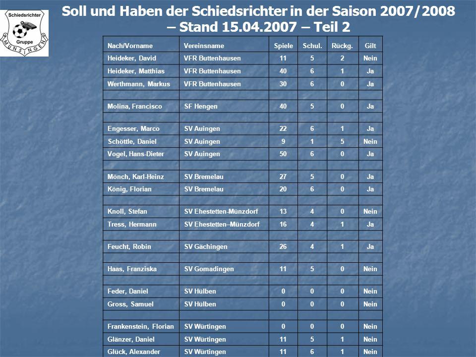 Soll und Haben der Schiedsrichter in der Saison 2007/2008 – Stand 15.04.2007 – Teil 2 Nach/VornameVereinsnameSpieleSchul.Rückg.Gilt Heideker, DavidVFR