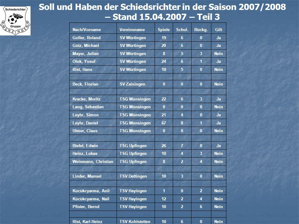Soll und Haben der Schiedsrichter in der Saison 2007/2008 – Stand 15.04.2007 – Teil 3 Nach/VornameVereinsnameSpieleSchul.Rückg.Gilt Goller, RolandSV W