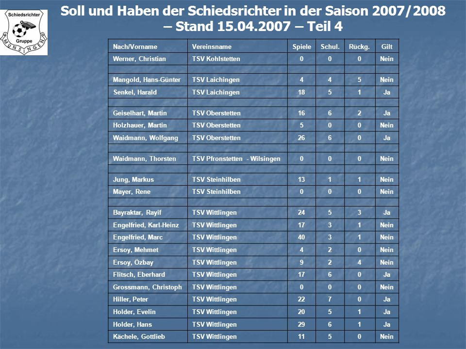 Soll und Haben der Schiedsrichter in der Saison 2007/2008 – Stand 15.04.2007 – Teil 4 Nach/VornameVereinsnameSpieleSchul.Rückg.Gilt Werner, ChristianT