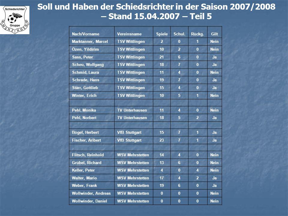 Soll und Haben der Schiedsrichter in der Saison 2007/2008 – Stand 15.04.2007 – Teil 5 Nach/VornameVereinsnameSpieleSchul.Rückg.Gilt Marktanner, Marcel