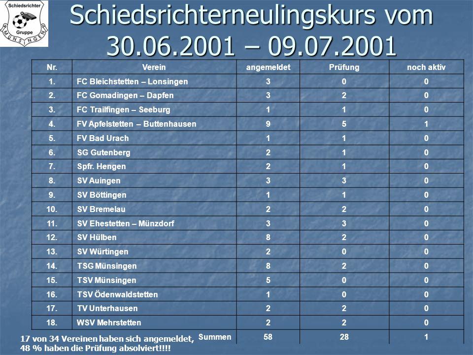 Schiedsrichterneulingskurs vom 30.06.2001 – 09.07.2001 17 von 34 Vereinen haben sich angemeldet, 48 % haben die Prüfung absolviert!!!! Nr.Vereinangeme