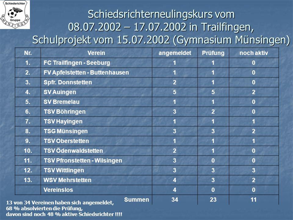 Schiedsrichterneulingskurs vom 08.07.2002 – 17.07.2002 in Trailfingen, Schulprojekt vom 15.07.2002 (Gymnasium Münsingen) 13 von 34 Vereinen haben sich