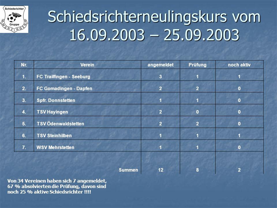 Schiedsrichterneulingskurs vom 16.09.2003 – 25.09.2003 Nr.VereinangemeldetPrüfungnoch aktiv 1.FC Trailfingen - Seeburg311 2.FC Gomadingen - Dapfen220