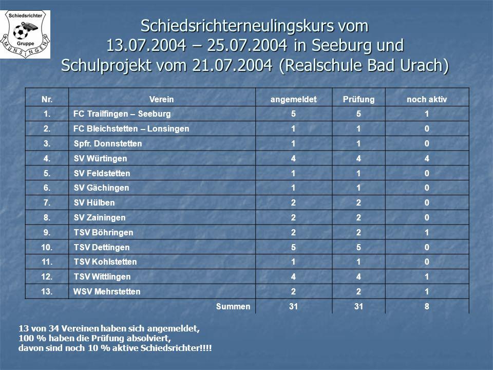 Schiedsrichterneulingskurs vom 13.07.2004 – 25.07.2004 in Seeburg und Schulprojekt vom 21.07.2004 (Realschule Bad Urach) Nr.VereinangemeldetPrüfungnoc