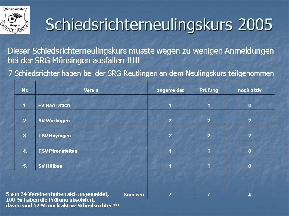 Schiedsrichterneulingskurs 2005 Dieser Schiedsrichterneulingskurs musste wegen zu wenigen Anmeldungen bei der SRG Münsingen ausfallen !!!!! 7 Schiedsr
