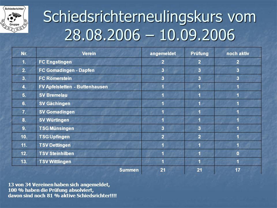 Schiedsrichterneulingskurs vom 28.08.2006 – 10.09.2006 Nr.VereinangemeldetPrüfungnoch aktiv 1.FC Engstingen222 2.FC Gomadingen - Dapfen333 3.FC Römers