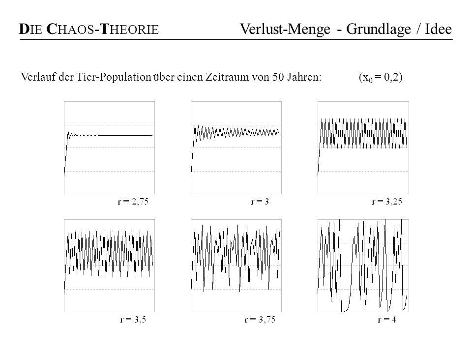 D IE C HAOS -T HEORIE Verlust-Menge - Grundlage / Idee (x 0 = 0,2)Verlauf der Tier-Population über einen Zeitraum von 50 Jahren: