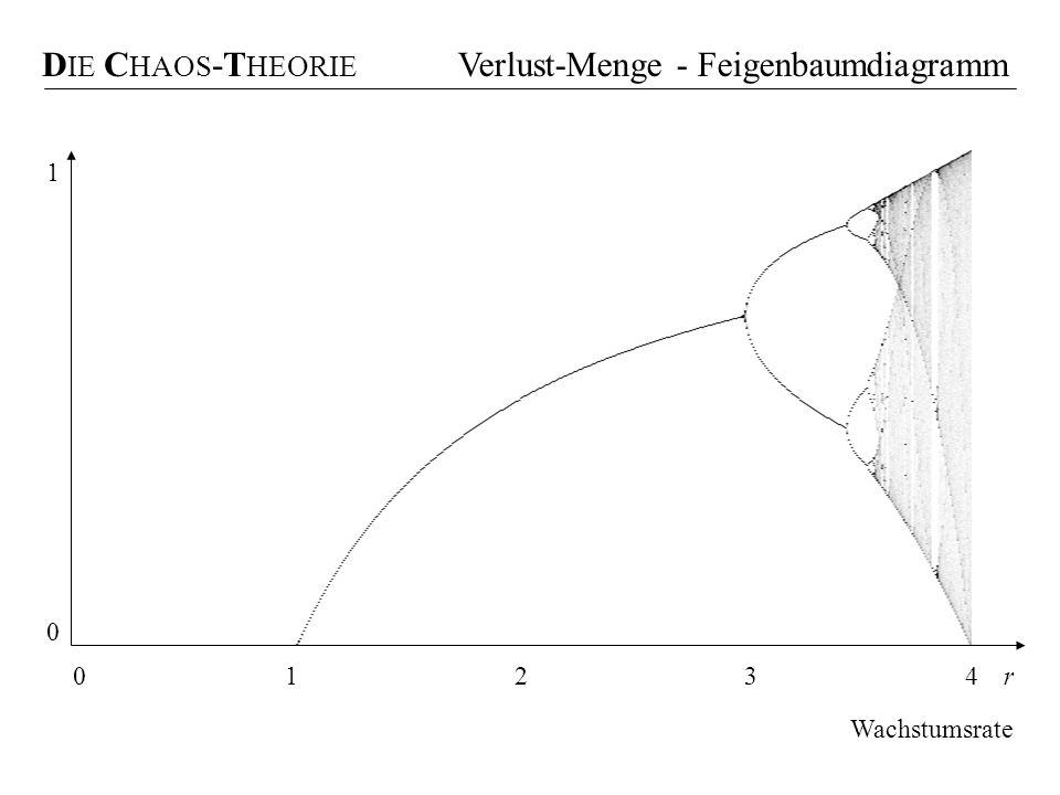 D IE C HAOS -T HEORIE Verlust-Menge - Feigenbaumdiagramm r1234 Wachstumsrate 0 1 0
