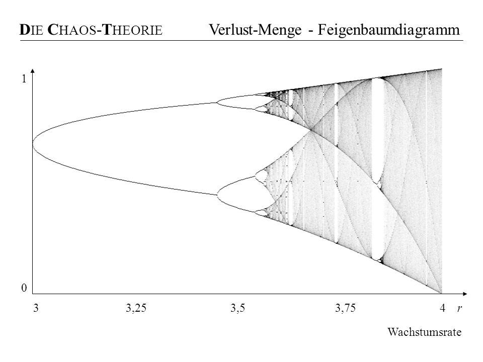 D IE C HAOS -T HEORIE Verlust-Menge - Feigenbaumdiagramm r3,253,53,754 Wachstumsrate 3 1 0