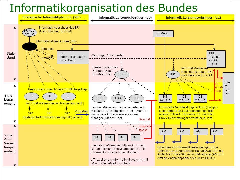 Informatikorganisation des Bundes Stufe Bund Stufe Depar- tement Stufe Amt/ Verwal- tungs- einheit Strategische Informatikplanung (SIP) Informatik-Lei