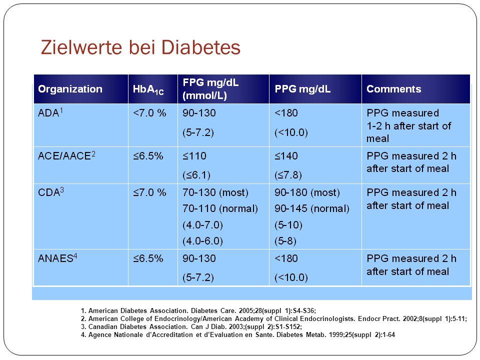 Frequenz der Blutzuckermessung Die Frequenz der Blutzuckerkontrolle ist abhängig von : Der ärztlichen Verordnung Dem Allgemeinzustand des Betroffenen Dem vom Arzt festgesetzten Zielwert Der Behandlung Aussergewöhnliche Situationen