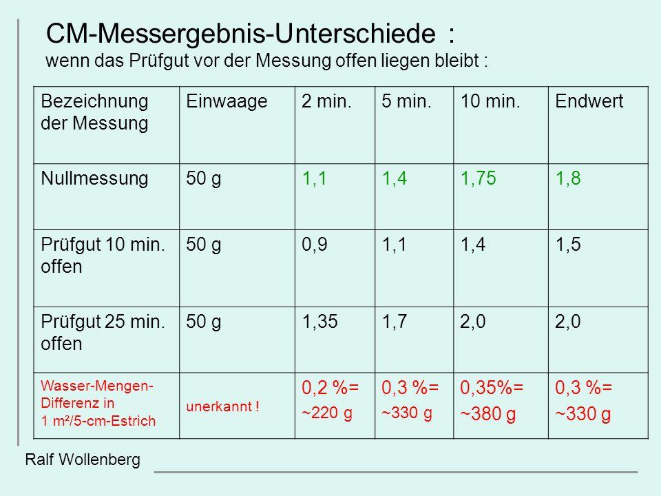 Ralf Wollenberg Bezeichnung der Messung Einwaage2 min.5 min.10 min.Endwert Nullmessung50 g1,11,41,751,8 Prüfgut 10 min. offen 50 g0,91,11,41,5 Prüfgut
