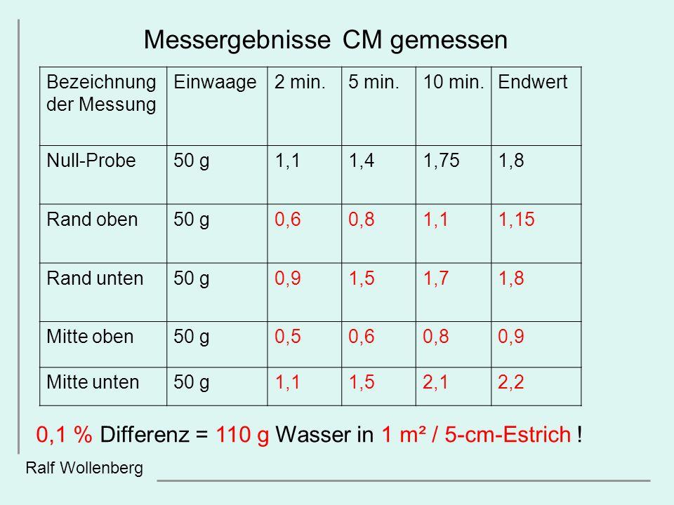 Messergebnisse CM gemessen Ralf Wollenberg Bezeichnung der Messung Einwaage2 min.5 min.10 min.Endwert Null-Probe50 g1,11,41,751,8 Rand oben50 g0,60,81