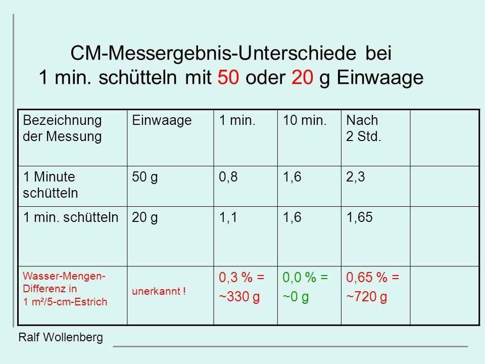 CM-Messergebnis-Unterschiede bei 1 min. schütteln mit 50 oder 20 g Einwaage Ralf Wollenberg Bezeichnung der Messung Einwaage1 min.10 min.Nach 2 Std. 1
