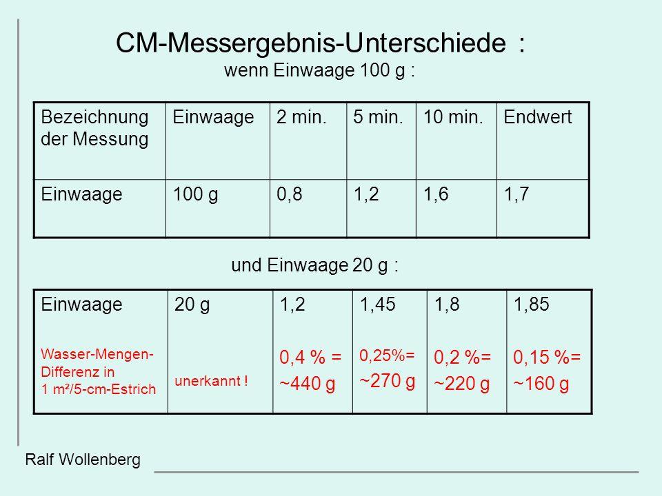 und Einwaage 20 g : Ralf Wollenberg Einwaage Wasser-Mengen- Differenz in 1 m²/5-cm-Estrich 20 g unerkannt ! 1,2 0,4 % = ~440 g 1,45 0,25%= ~270 g 1,8