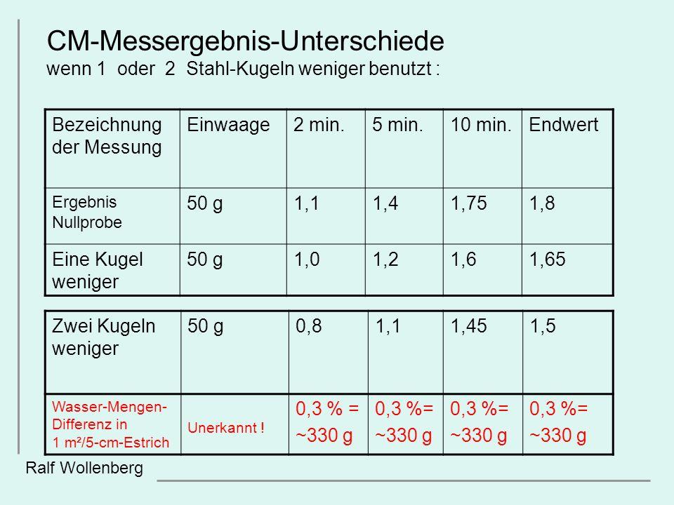 Ralf Wollenberg Zwei Kugeln weniger 50 g0,81,11,451,5 Wasser-Mengen- Differenz in 1 m²/5-cm-Estrich Unerkannt ! 0,3 % = ~330 g 0,3 %= ~330 g 0,3 %= ~3