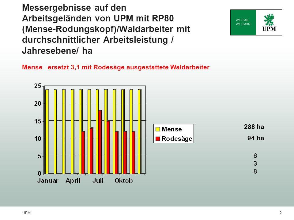 UPM2 Messergebnisse auf den Arbeitsgeländen von UPM mit RP80 (Mense-Rodungskopf)/Waldarbeiter mit durchschnittlicher Arbeitsleistung / Jahresebene/ ha 288 ha 94 ha Mense ersetzt 3,1 mit Rodesäge ausgestattete Waldarbeiter 638638