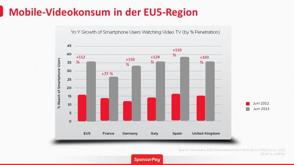 Mobile-Videokonsum in der EU5-Region Quelle: MobileLens, EU5, Dreimonatsdurchschnitt, Ende Juni 2012 bis Juni 2013, 15 Jahre und ä lter Juni 2012 Juni 2013 +112 % +77 % +150 % +124 % +110 % +103 %